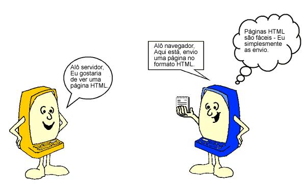 A figura mostra um cliente requisitando uma página HTML ao servidor